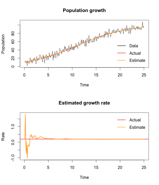 Extended Kalman filter example in R | mages' blog