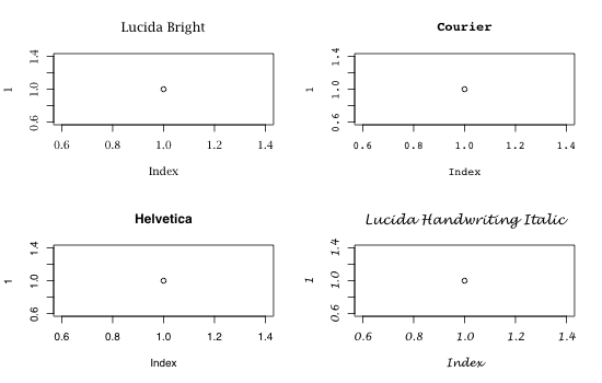 Using system and web fonts in R plots | mages' blog