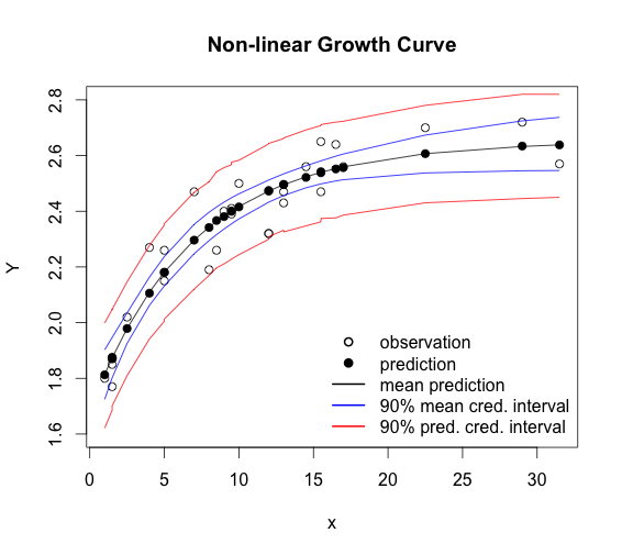 Non-linear growth curves with Stan   mages' blog