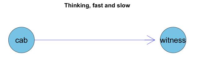 Hit and run  Think Bayes!   mages' blog