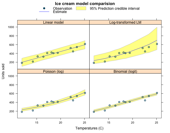 Bayesian regression models using Stan in R | mages' blog