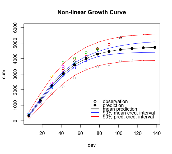 Loss Developments via Growth Curves and Stan   mages' blog