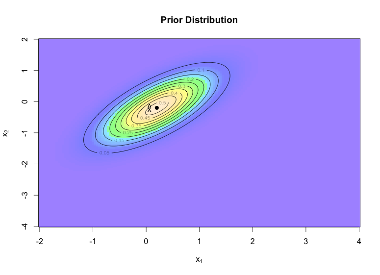 Kalman filter example visualised with R | mages' blog