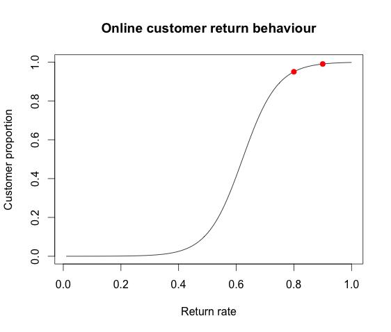 Whale Charts Visualising Customer Profitability Mages Blog