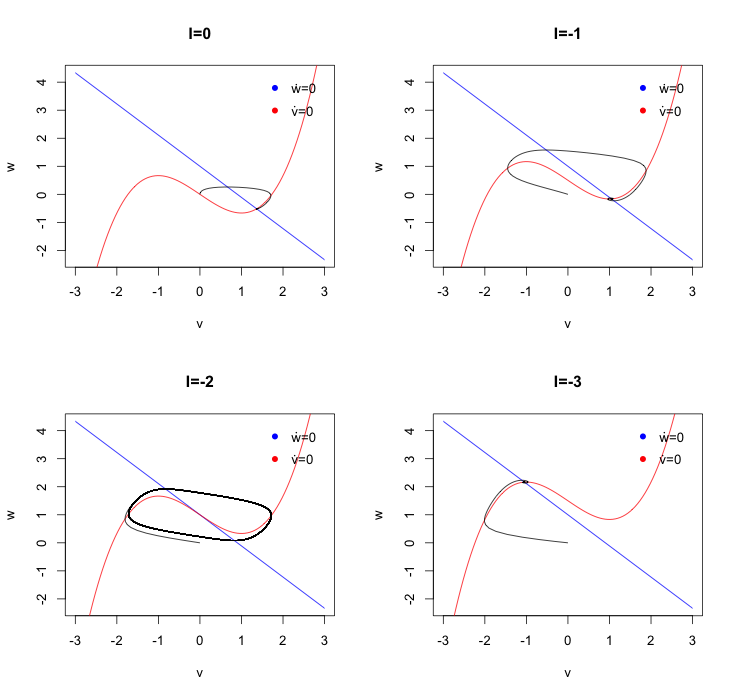 Phase plane analysis in R | mages' blog