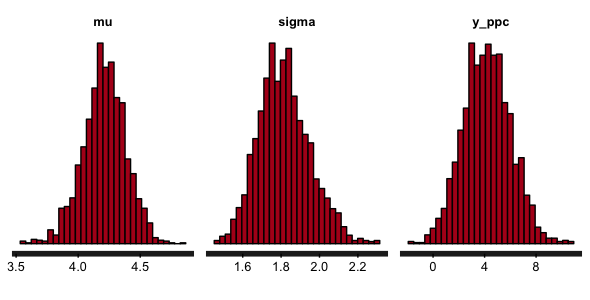 Fitting a distribution in Stan from scratch | mages' blog
