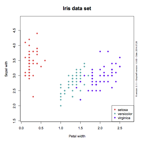 GrapheR: A GUI for base graphics in R | mages' blog