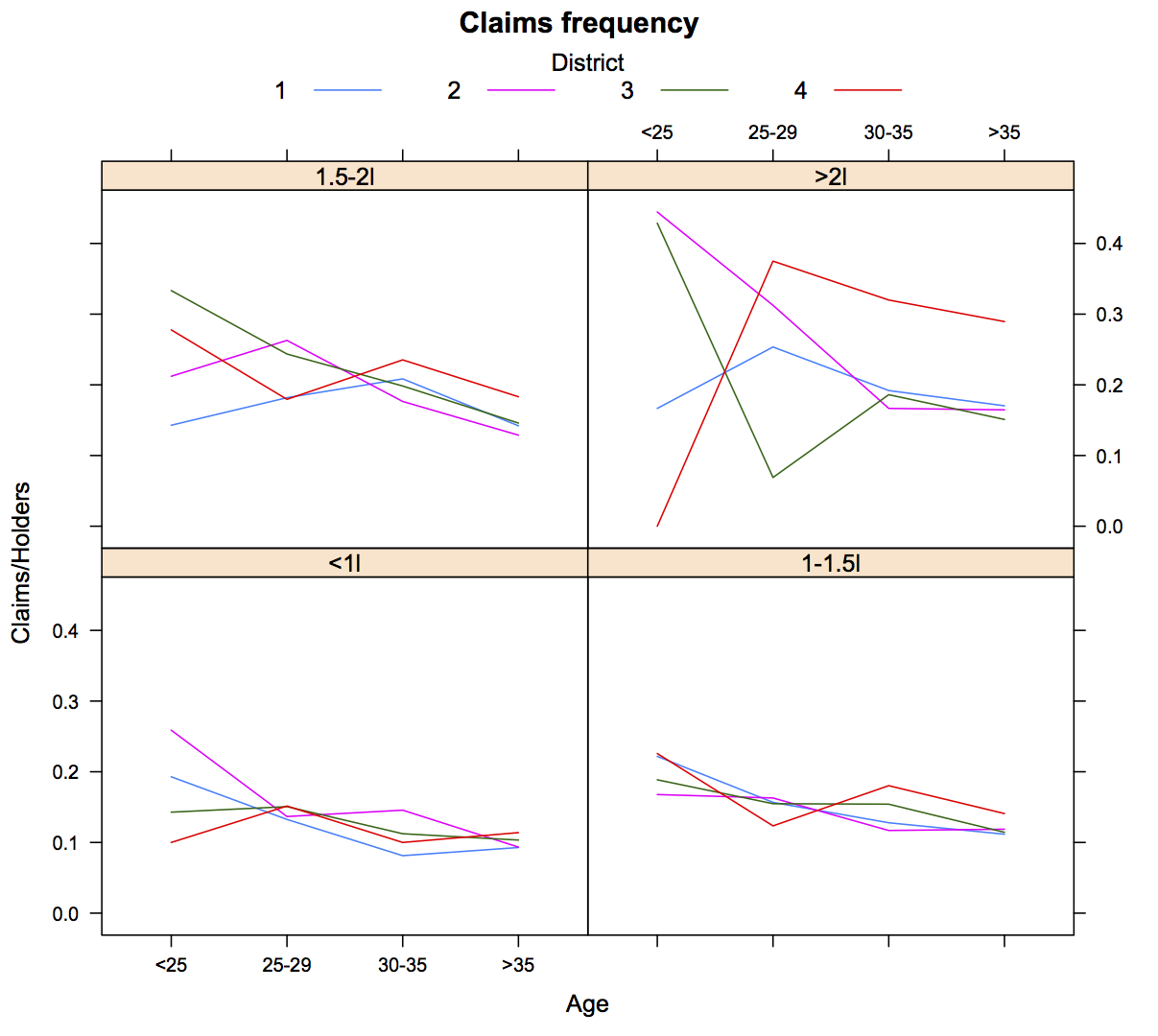 Changing colours and legends in lattice plots | mages' blog