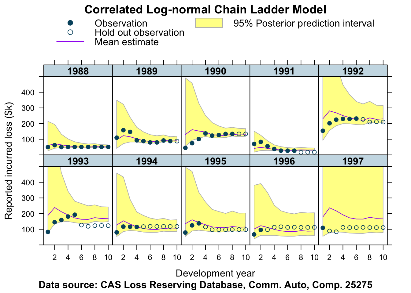 Correlated log-normal chain-ladder model | mages' blog