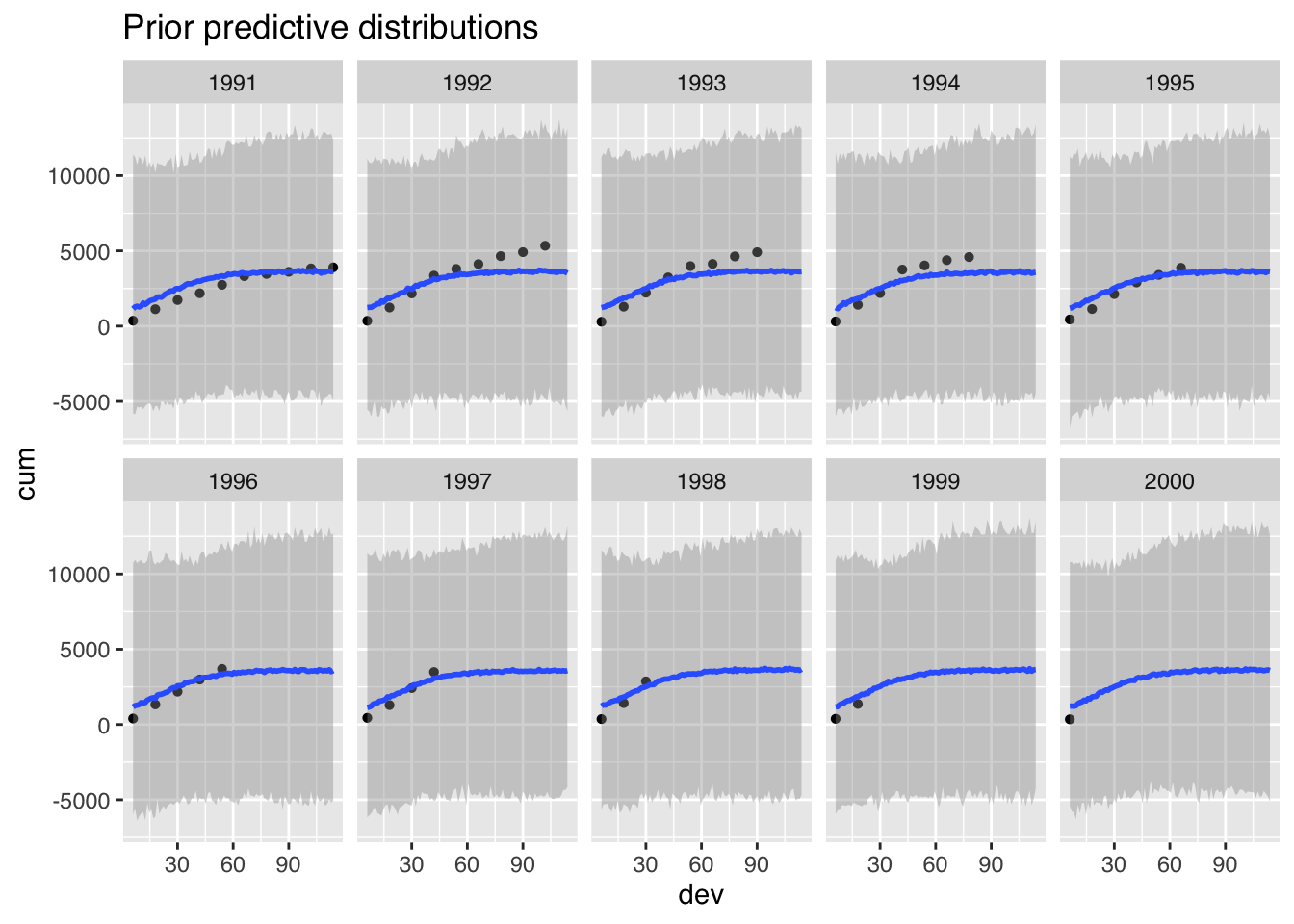 Use domain knowledge to review prior distributions | mages' blog